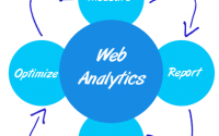 Why Web Analytics Are Important