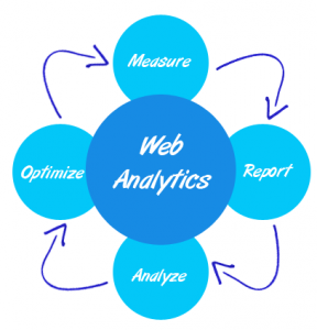 Why Web Analytics Are Important | SEO Lounge
